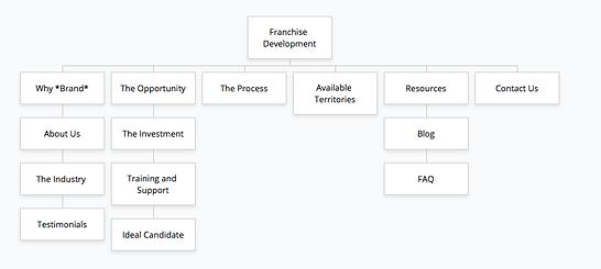 website navigation for franchise development websites