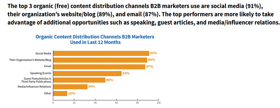Organic Content Distribution Channels B2B Marketers Used in Last 12 Months